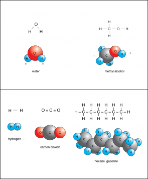 <p>&nbsp;</p><br /> <p><strong>Fig. 3-6:</strong> Polar molecules (top) and nonpolar molecules (bottom). Note that carbon dioxide has two covalent bonds between each oxygen atom and the carbon atom, which is shown here as two lines and referred to as a double bond.</p><br />