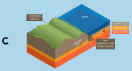 <p><strong>Fig. 7.24.</strong>&nbsp;(<strong>C</strong>) Oceanic crust continues sliding under the continental crust forming a new subduction zone and a new submarine trench. The two continental crusts begin to fuse.</p><br />