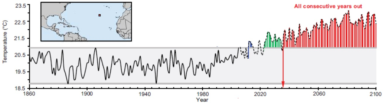 Timing of climate departure