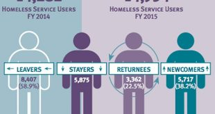 Homeless service utilization increased 4.7% from fiscal year 2014 to 2015. Source: Center on the Family