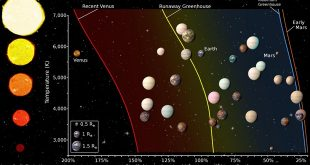 The Habitable Zones around stars with different surface temperatures. The figure also shows an artist's rendering of the planetary candidates and confirmed Kepler planets that are smaller than twice the size of Earth. For comparison, Venus, Earth, and Mars are also shown.