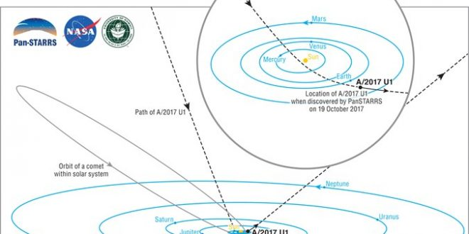 Diagram of our solar system shows the dramatic path of A/2017 U1