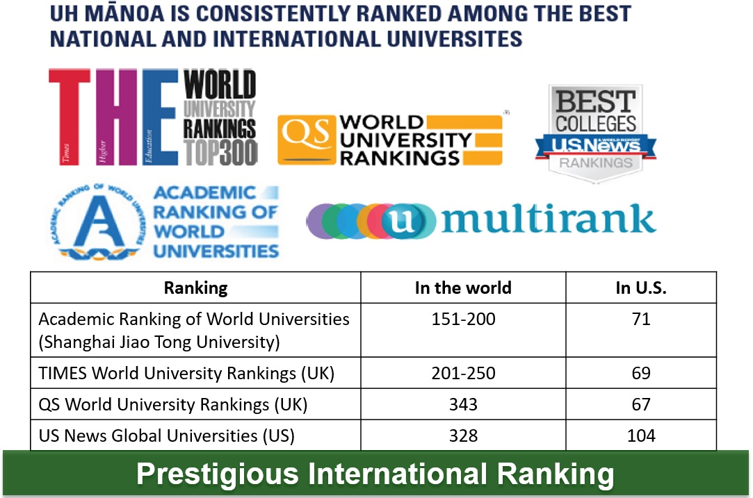 2016-prestigious-international-ranking