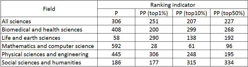 International ranking_by impact indicator
