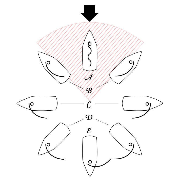 """<p>Fig. 7. This """"points-of-sail"""" diagram shows the wind arrow coming from the top of the image with the corresponding positions of the sail depending on the direction the boat is heading. The area of red dashed lines indicates the region where a sail will not catch any wind. This position is called """"in irons"""" and the sails will remain loose. The letters indicate the names of sail positions: A. No Go Zone, B. Close Hauled, C. Beam Reach, D. Broad Reach, and E. Running.</p>"""