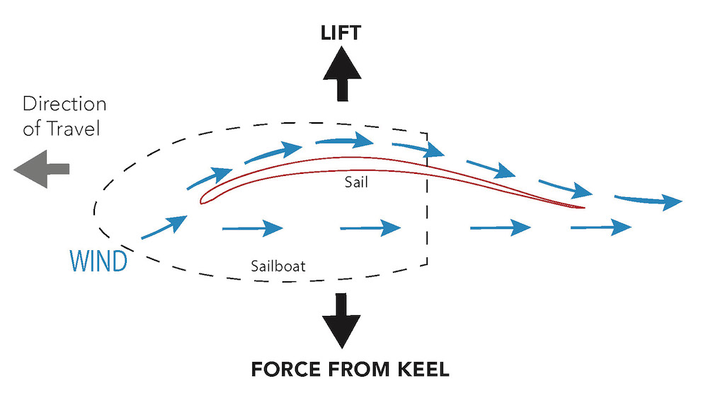 "<p>Fig. 5. Similar to an airplane wing (Fig. 4), the shape of a sail allows a pressure differential to create ""lift"" in the horizontal direction. This simplified diaram shows the counteraction from the keel that allows the boat to have a forward momentum.&nbsp;</p>"