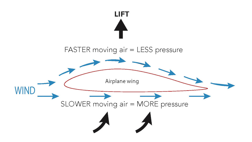 <p>Fig. 4. Due to the shape of an airplane wing, air flow above and below it creates a pressure differential, where more pressure is exerted on the bottom of the wing than on the top, leading to upwards lift.&nbsp;</p>