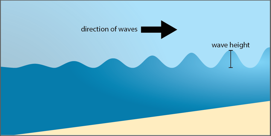 fetch ocean wave diagram image by byron inouye  image by byron inouye