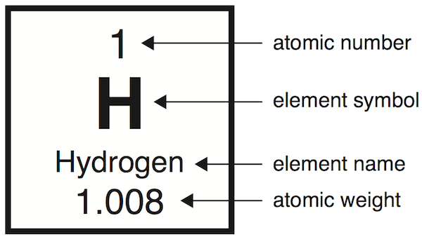 Fig 213 the listing for hydrogen in the periodic table pstrongfig 213strong the listing urtaz Choice Image