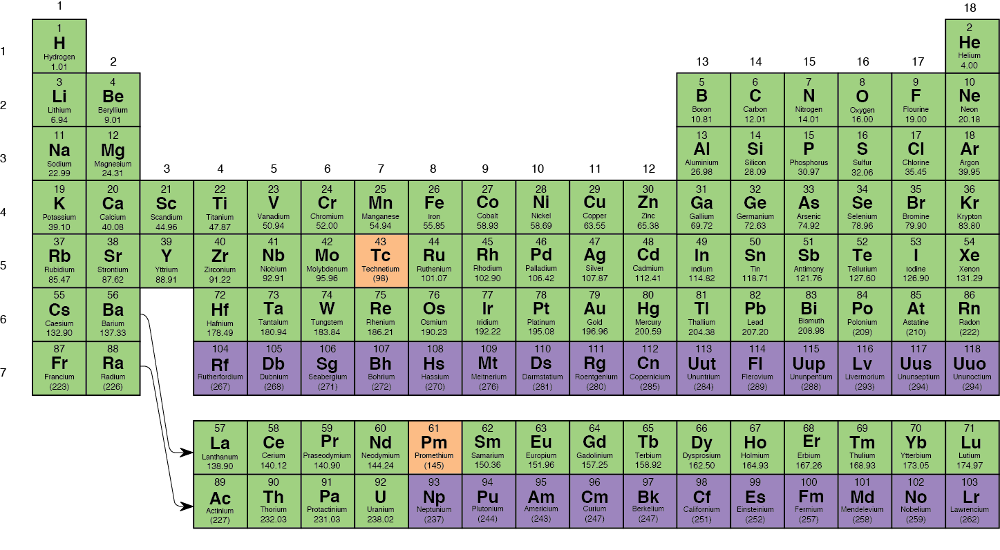 2014 this periodic table shows naturally occurring elements strongthe periodic urtaz Images