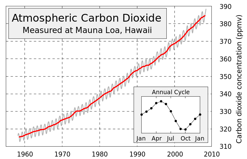 <p>Fig. 1.&nbsp;The Keeling curve, which shows measured levels of atmospheric carbon dioxide measured at Mauna Loa, Hawai'i.</p>