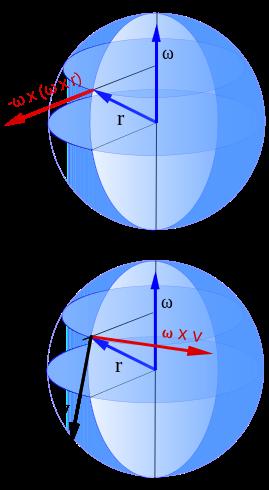 <p>Fig. 3.&nbsp;Vector representation of the Coriolis effect.</p>