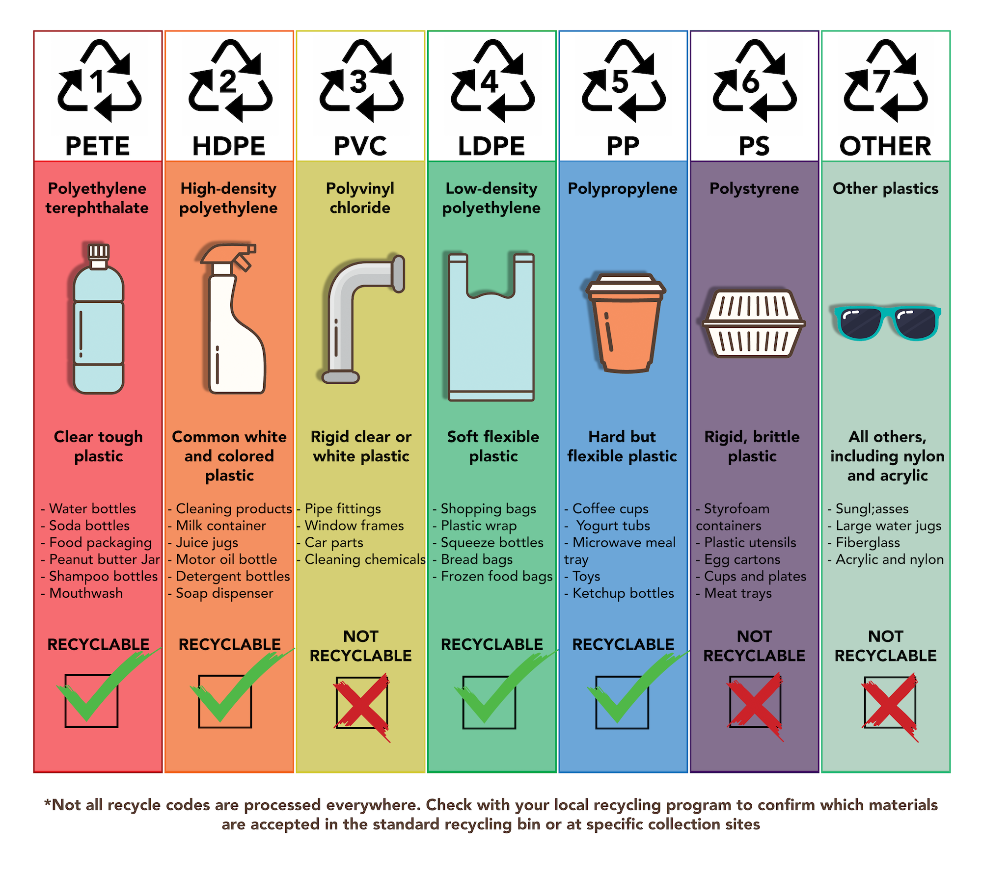 <p>Fig. 6. The breakdown of recycling codes.</p>