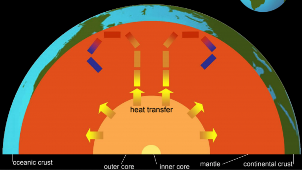 <p>Fig. 2. This diagram shows Earth's layers and how heat moves under the surface.</p><br />