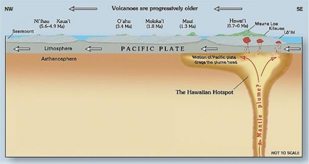 <p>Fig. 9. This hot spot led to formation of the Hawaiian Islands as the Pacific plate moves</p><br />