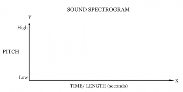 <p>Fig. 5. Use this blank spectrogram to plot your own sound information.</p><br />
