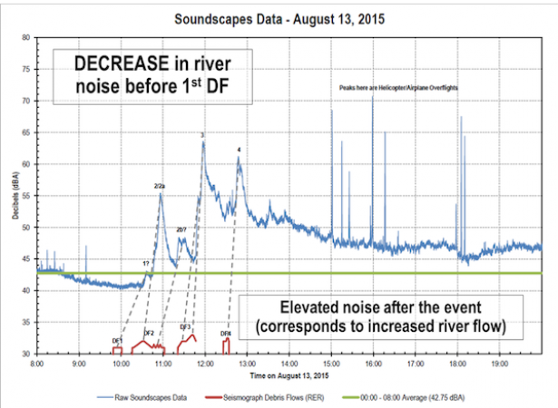 <p>Fig. 3.&nbsp;Soundscape Data from August 13, 2015 near a creek in Washington State.&nbsp;</p><br />