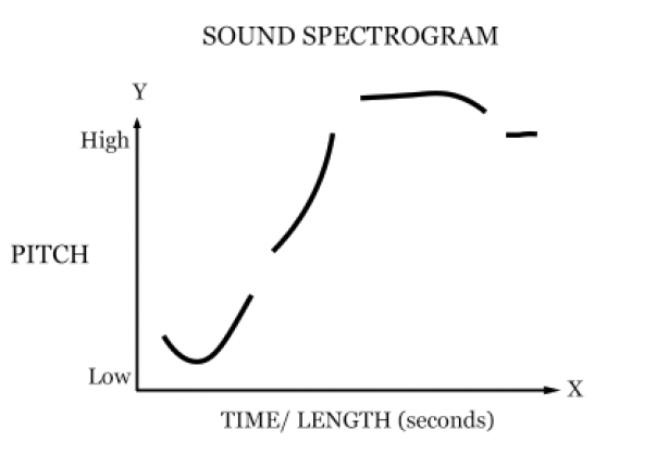 <p>Fig. 4. A simple spectrogram might still provide us information of the noises around us. This could be an example of a car passing.</p><br />