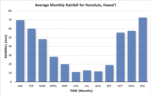 <p>Fig. 1. Honolulu rainfall patterns differ in different months/ seasons. Data measures annual rainfall from 1971-2000.</p><br /> <p>&nbsp;</p><br />