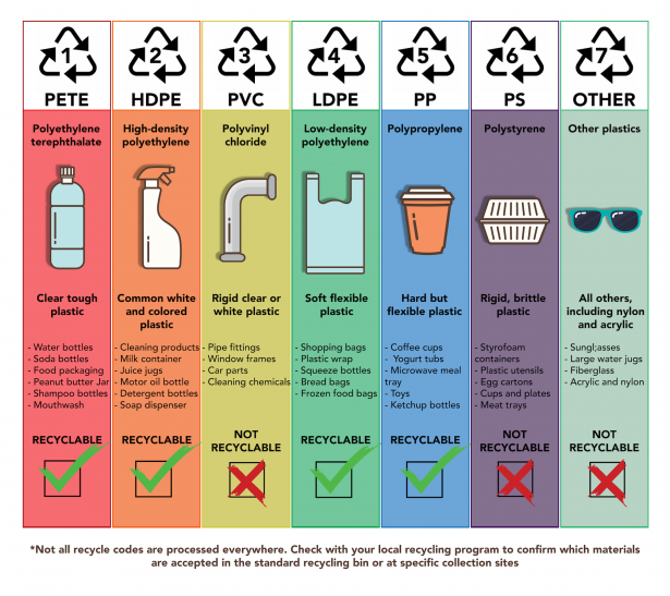 <p>Fig. 6. The breakdown of recycling codes.</p><br />