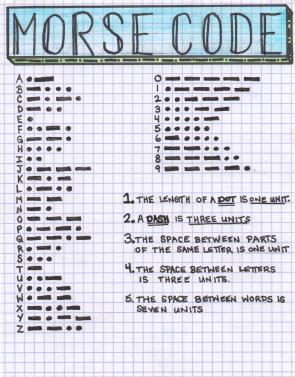 <p>Fig. 2. This Morse Code Guide shows how each letter is formed.</p><br />