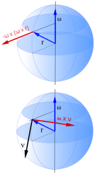 <p>Fig. 3.&nbsp;Vector representation of the Coriolis effect.</p><br />
