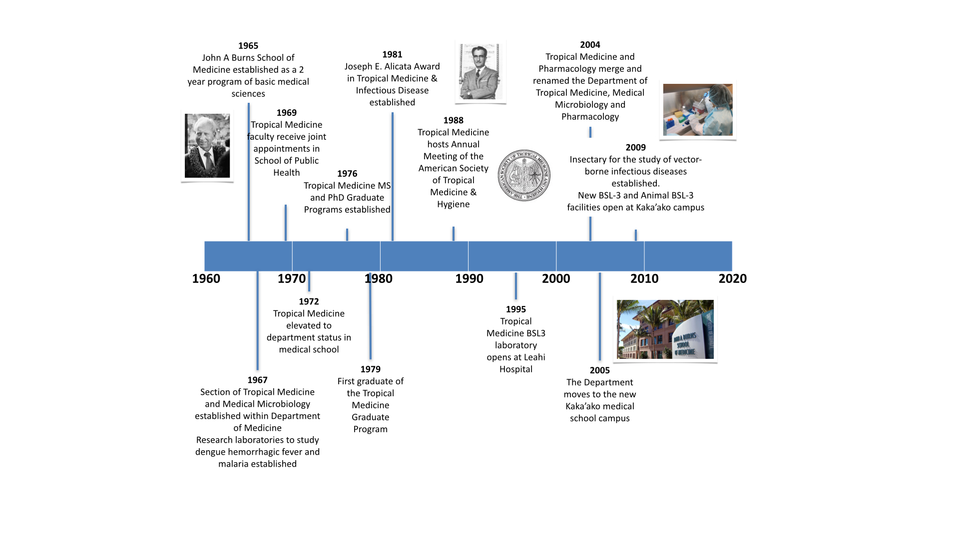 Department Timeline