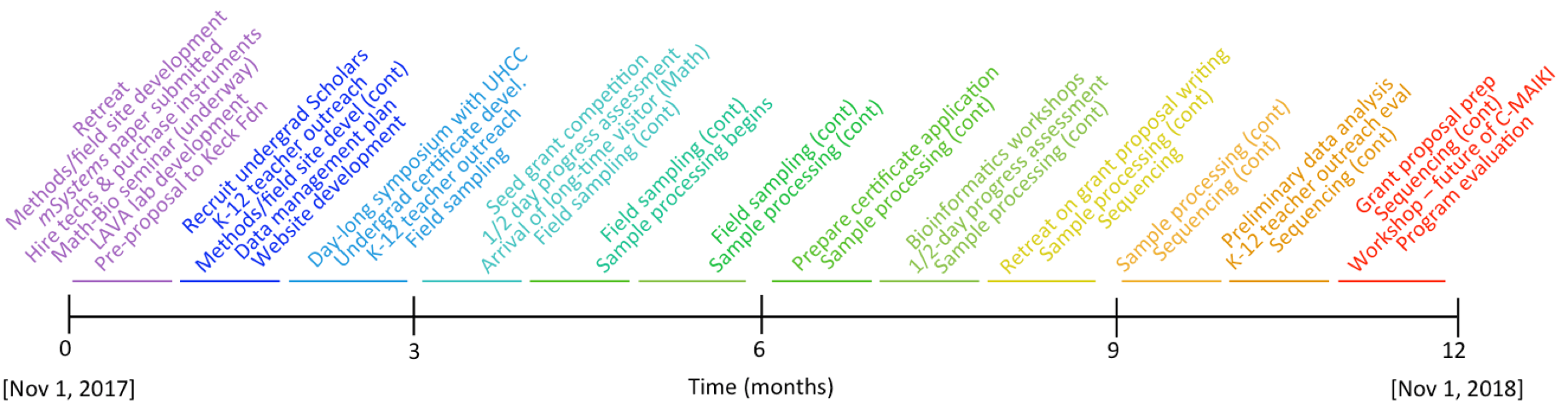 timeline of watershed project