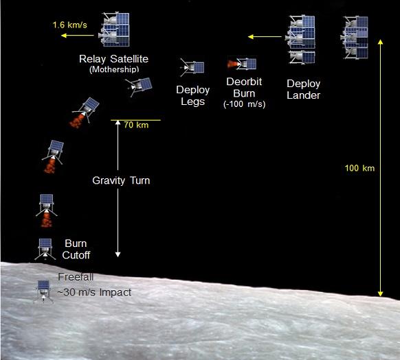 UHM Lunar Mission Concept_582x535px
