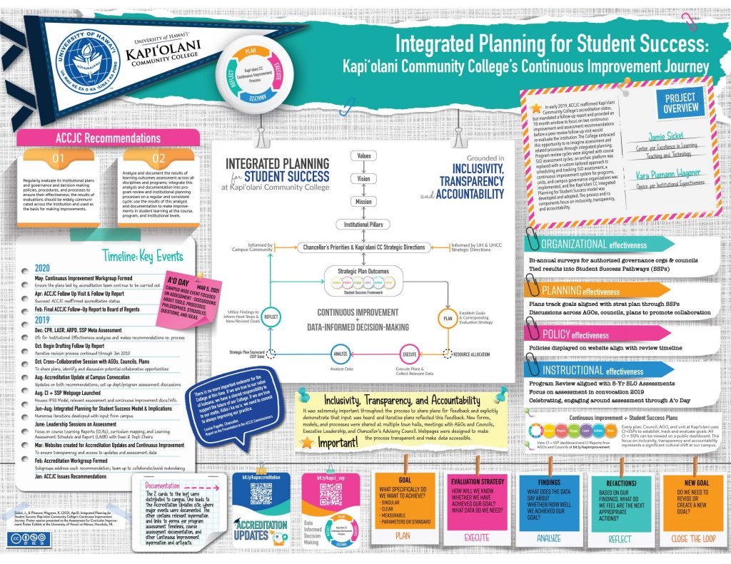 Integrated Planning for Student Success: Kapi'olani Community College's Continuous Improvement Journey