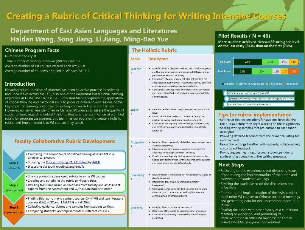 Creating a Rubric of Critical Thinking for Writing Intensive Courses