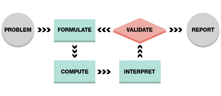 graphic of modeling cycle