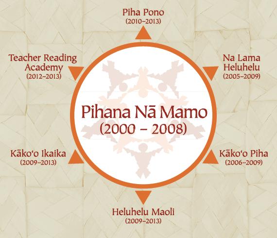 pihana-yrs