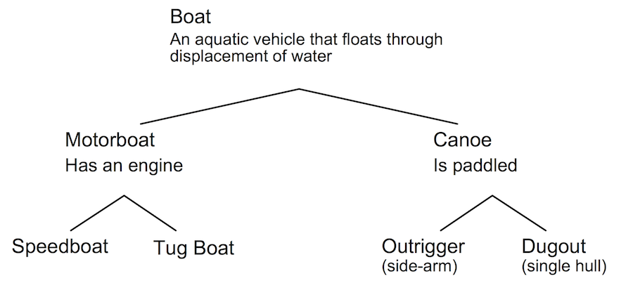 <p><strong>Fig. 1.11.</strong> Example classification scheme for small boats</p>