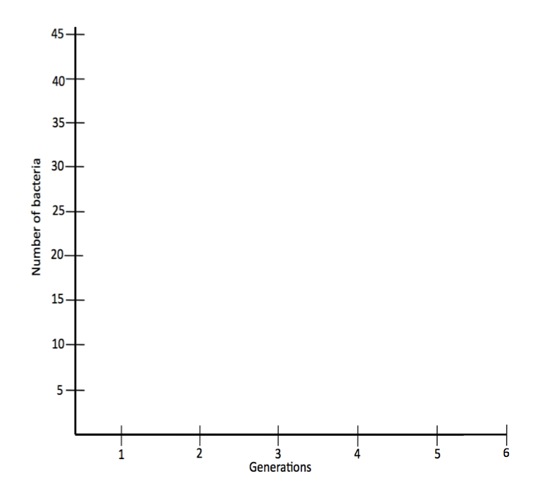 <p><strong>Fig. 1.6.</strong> Number of typical and mutated bacteria over generations</p>