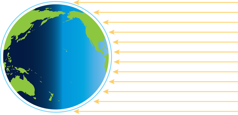 <p><strong>Fig. 2.43.</strong> From the equator to the poles, the sun's rays meet Earth at smaller and smaller angles.</p>