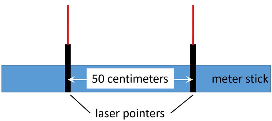 <p><strong>Fig. 6.17.</strong> Diagram of laser pointer measuring device, with 50 centimeters between the laser beams.</p>