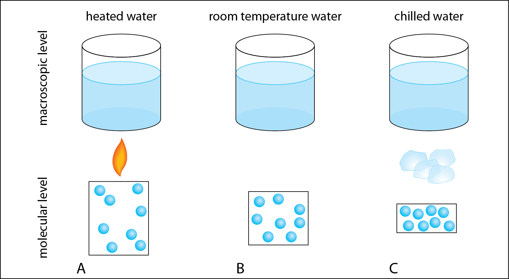 "<p><strong>SF Fig. 2.1.</strong> <span style=""line-height: 1.538em;"">Heating and cooling water at the macroscopic and microscopic level.</span></p>"