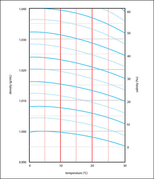 <p><strong>Fig. 2.13.</strong>&nbsp;Lines define relationships between temperature (red vertical lines), density (grey horizontal lines), and salinity (blue curved lines).</p>