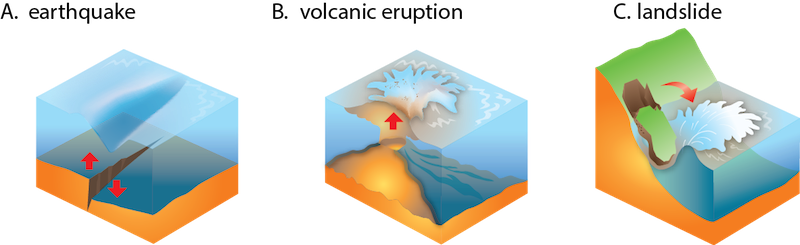 <p><strong>Fig. 5.30.</strong> Tsunamis are caused by large displacements of water in the ocean.</p>
