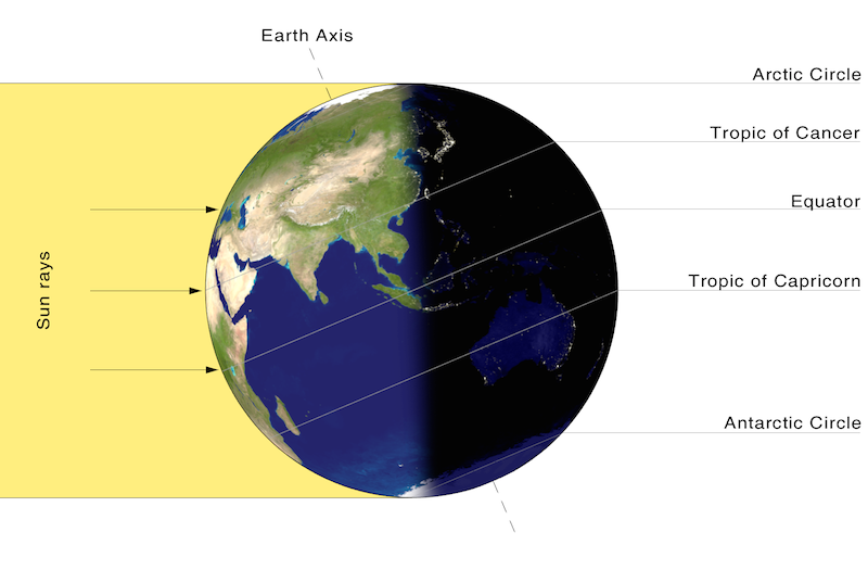 <p><strong>SF Fig. 6.11.</strong> (<strong>A</strong>) In June, the northern hemisphere is experiencing summer and the southern hemisphere is experiencing winter because the northern hemisphere is more directly exposed to the sun's rays.</p>