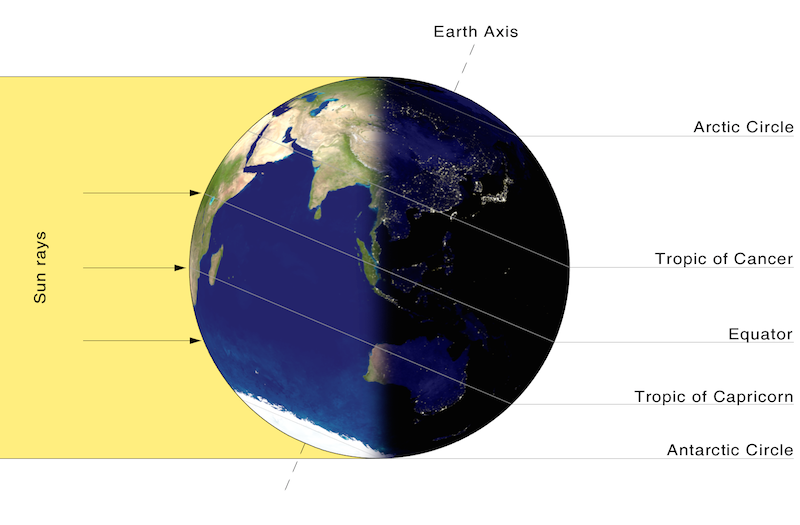 <p><strong>SF Fig. 6.11.</strong> (<strong>B</strong>) In December, the northern hemisphere is experiencing winter and the southern hemisphere is experiencing summer because the southern hemisphere is more directly exposed to the sun's rays.</p>