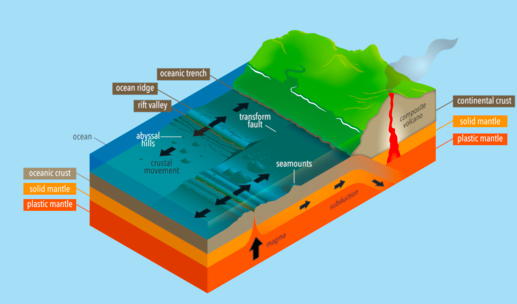 <p><strong>Fig. 7.21.</strong> Seafloor spreading and the formation of transform faults.</p>