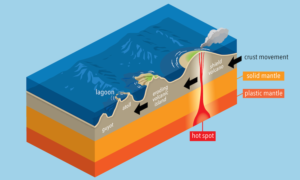 <p><strong>Fig. 7.25.</strong> Formation of volcanic islands</p>
