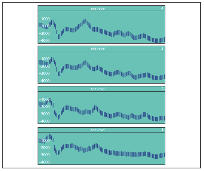<p><strong>Fig. 7.46.</strong> Echograms are two-dimensional images of seafloor features along a transect line. The profile series shown here illustrates data obtained from parallel transects made several kilometers apart.</p>