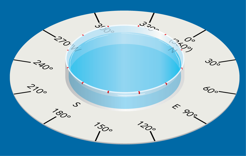 <p><strong>Fig. 8.14.</strong> Use the indicator disk to label the petri dish on the floating-needle compass.</p>