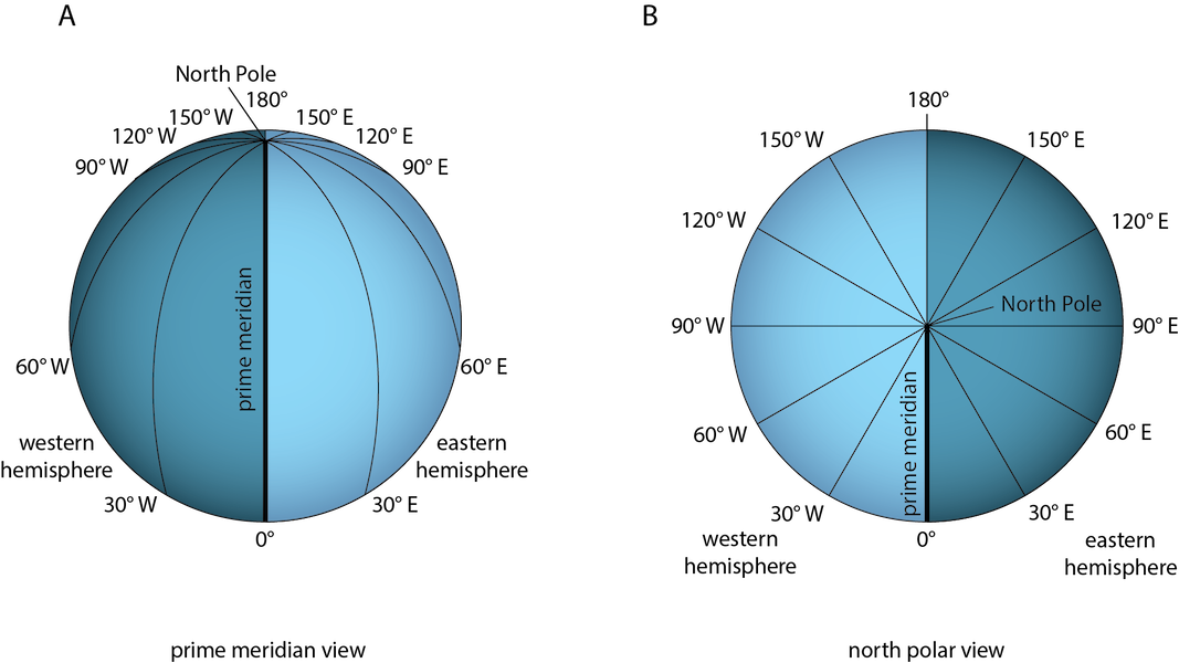 <p><strong>Fig. 8.16.</strong> (<strong>A</strong>) Longitude lines are drawn between the North Pole and the South Pole. (<strong>B</strong>) Longitude is measured in degrees from 0° to 180° east or west of the prime meridian.</p>