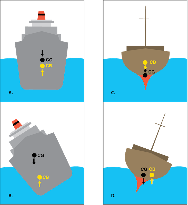 <p><strong>Fig. 8.43.</strong> The forces of buoyancy and gravity affect stable and unstable ships. (<strong>A</strong>) A stable ship in calm water with its center of gravity (CG) and center of buoyancy (CB) positions marked. (<strong>B</strong>) An unstable ship with unevenly distributed density cannot tilt itself back upright. (<strong>C</strong>) A ship with a weighted hull (uneven density) in calm water. (<strong>D</strong>) An unstable ship with a weighted hull (uneven density) that cannot right itself from a tilted position.</p>