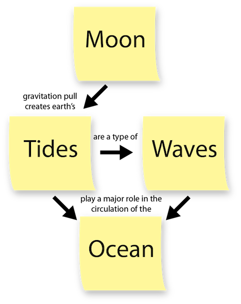 """<p><strong>Fig. 1.2.</strong>&nbsp; A concept map created using the words moon, tides, wave, and ocean. Words are connected with arrows and words. Linking words form sentences between terms for example, """"Tides <em>are a type of</em> Wave"""".</p>"""