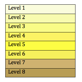 <p><strong>SF Fig. 1.6.</strong>&nbsp; On this hydration urine color chart, the color of your urine should be clear or light yellow and match the colors in categories 1, 2, or 3. These categories indicate you are hydrated. This chart may not be accurate if you are taking vitamin supplements or some kinds of antibiotics.</p>